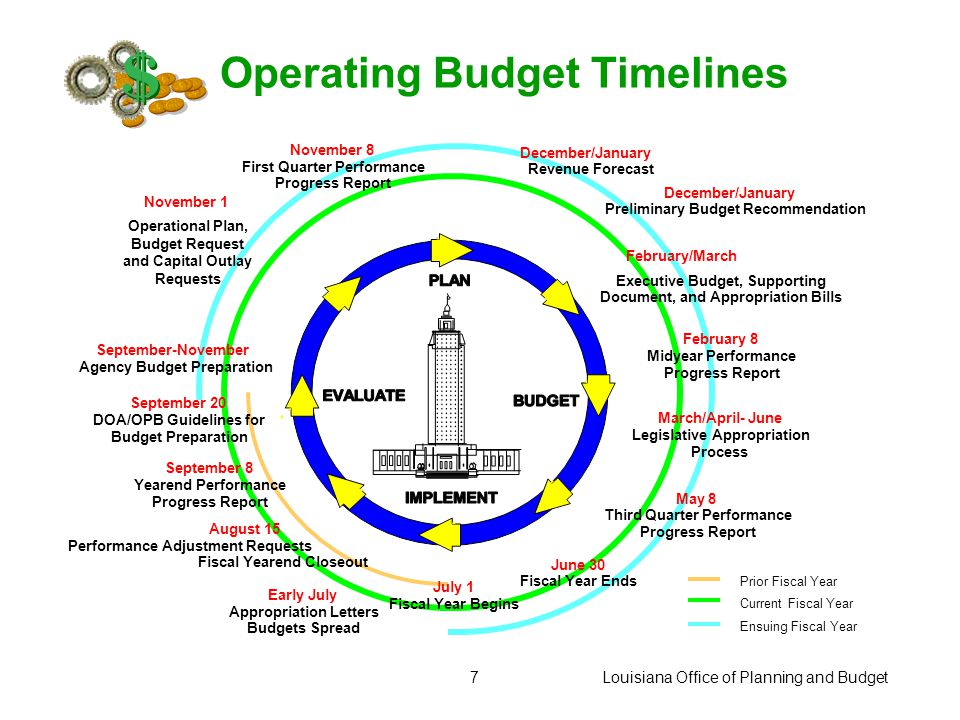 Louisiana Office of Planning and Budget6 $ A budget is a plan for receiving and spending funds; it is an allocation of anticipated resources. There ar
