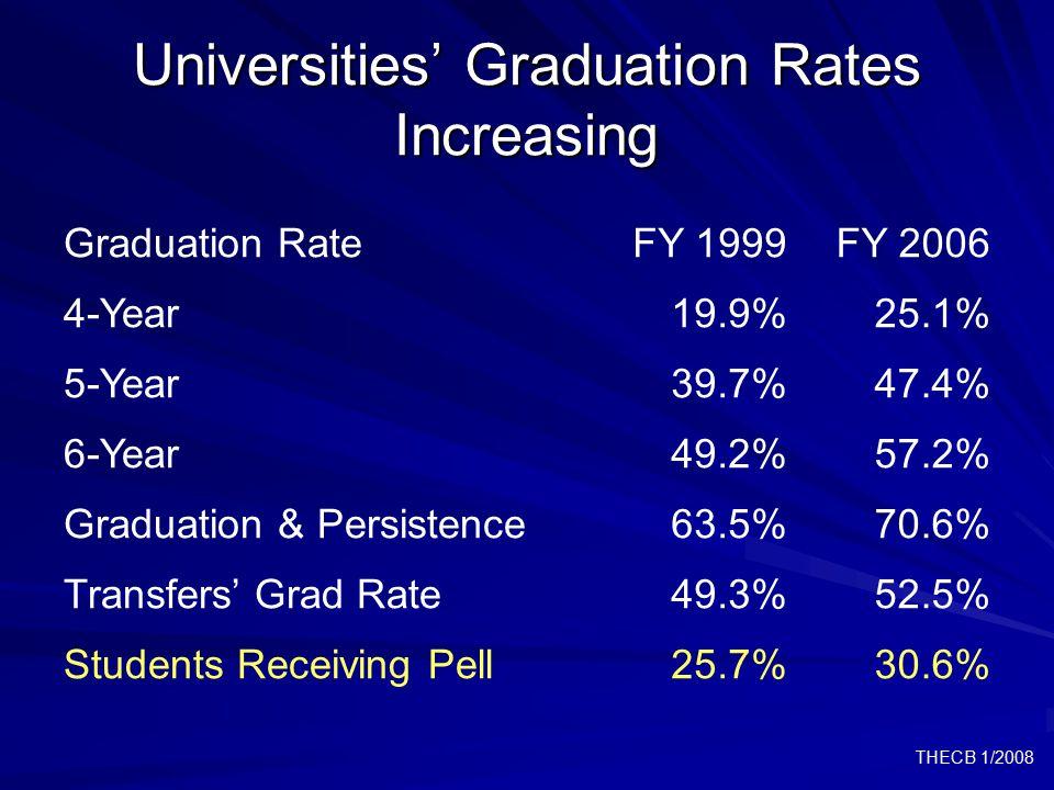 THECB 1/2008 Universities' Graduation Rates Increasing Graduation RateFY 1999FY 2006 4-Year19.9%25.1% 5-Year39.7%47.4% 6-Year49.2%57.2% Graduation & P