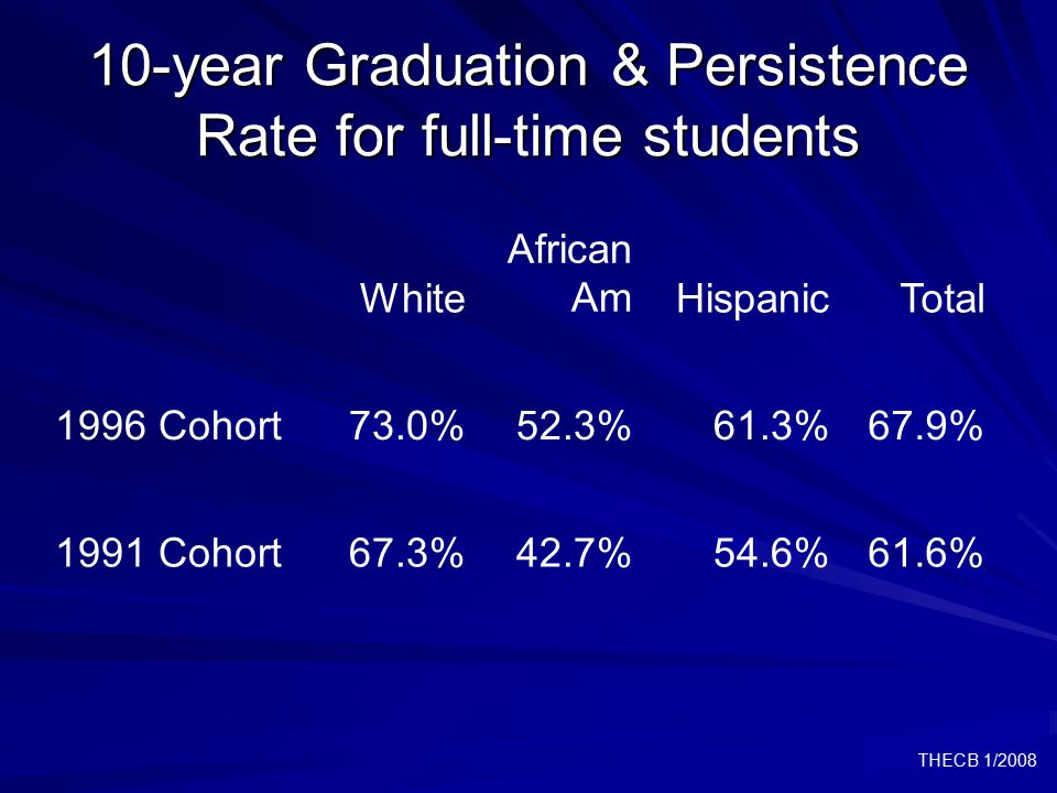THECB 1/2008 10-year Graduation & Persistence Rate for full-time students White African AmHispanicTotal 1996 Cohort73.0%52.3%61.3%67.9% 1991 Cohort67.3%42.7%54.6%61.6%