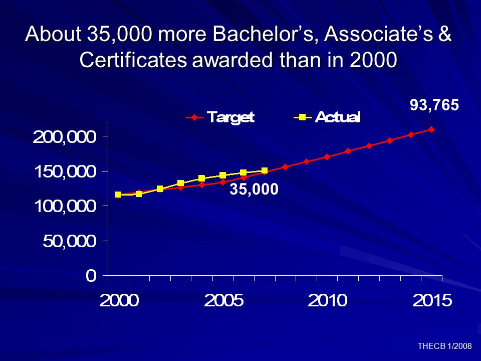 THECB 1/2008 About 35,000 more Bachelor's, Associate's & Certificates awarded than in 2000 35,000 93,765