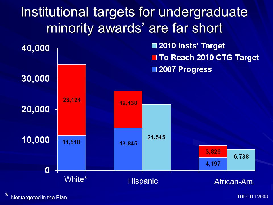 THECB 1/2008 Institutional targets for undergraduate minority awards' are far short * Not targeted in the Plan.