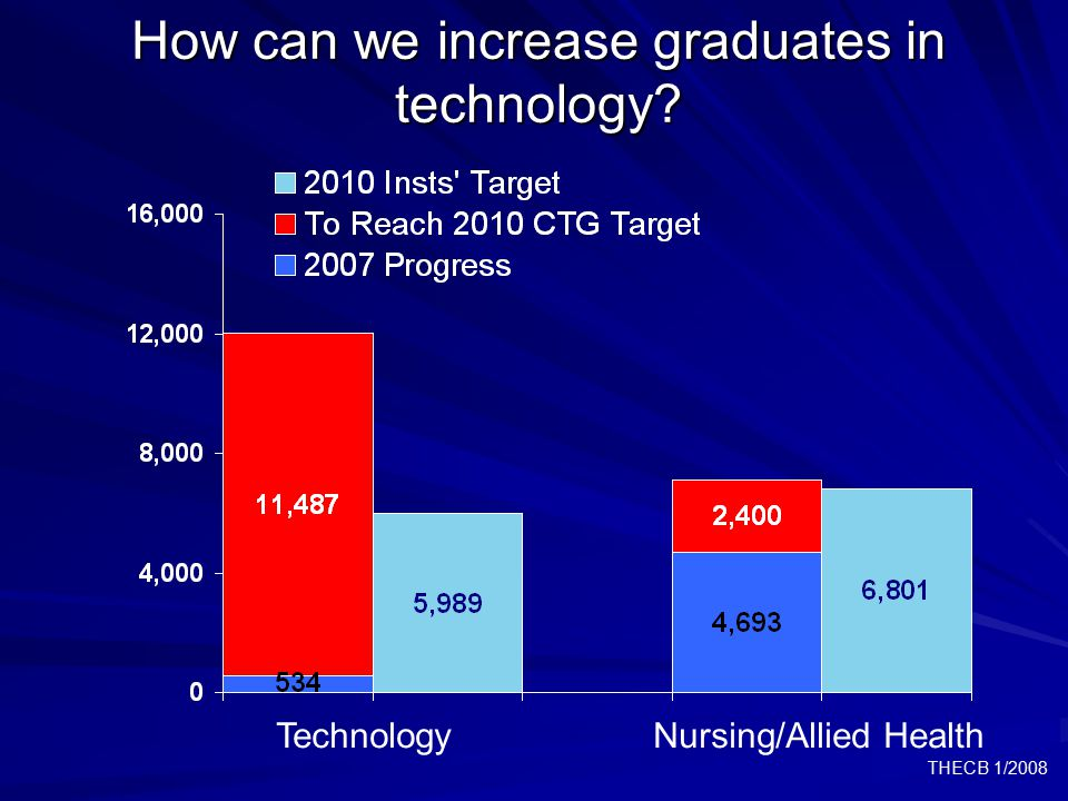 THECB 1/2008 How can we increase graduates in technology TechnologyNursing/Allied Health
