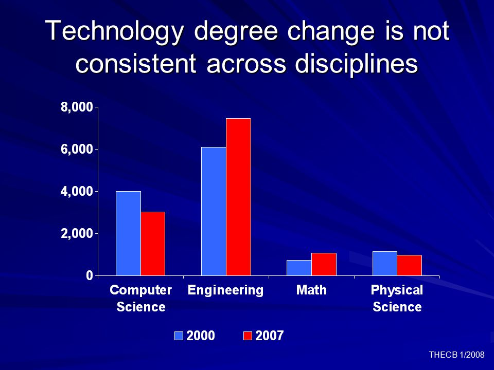 THECB 1/2008 Technology degree change is not consistent across disciplines