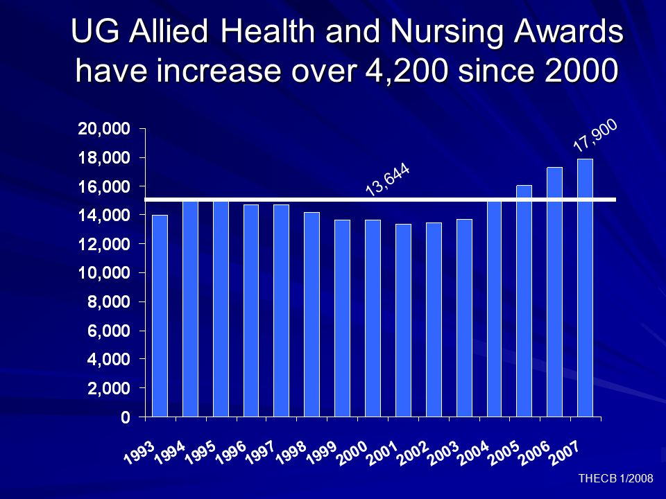 THECB 1/2008 UG Allied Health and Nursing Awards have increase over 4,200 since 2000 13,644 17,900