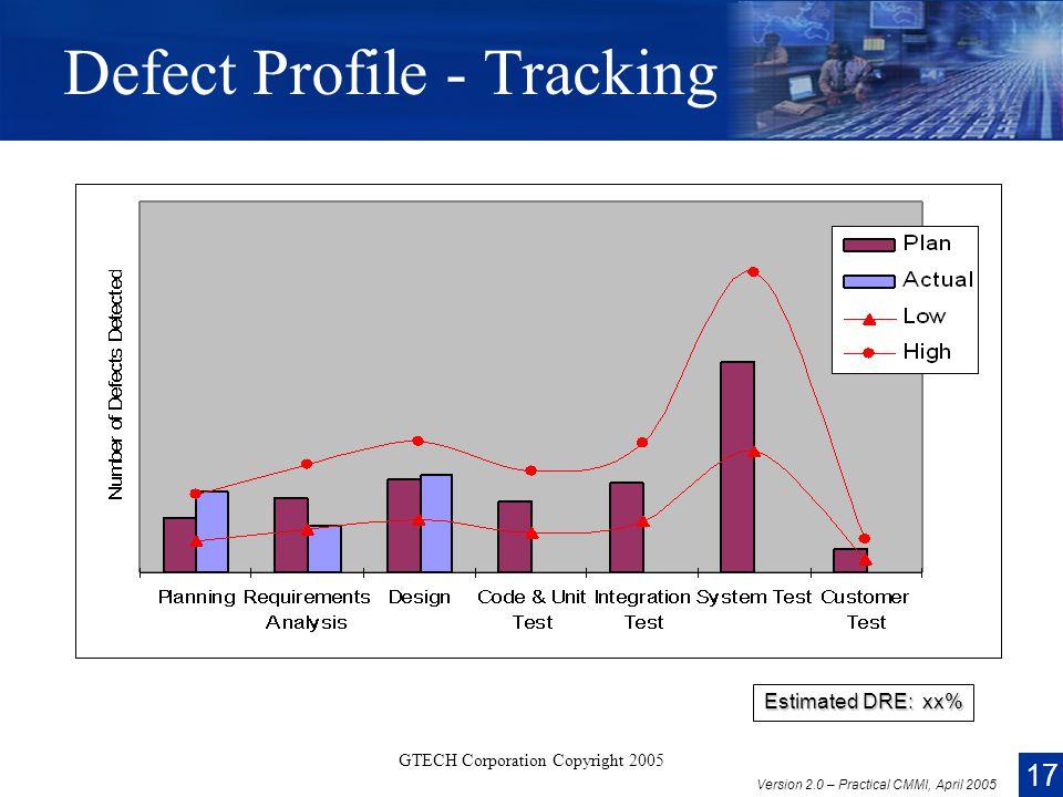 17 Version 2.0 – Practical CMMI, April 2005 GTECH Corporation Copyright 2005 Defect Profile - Tracking Estimated DRE: xx%
