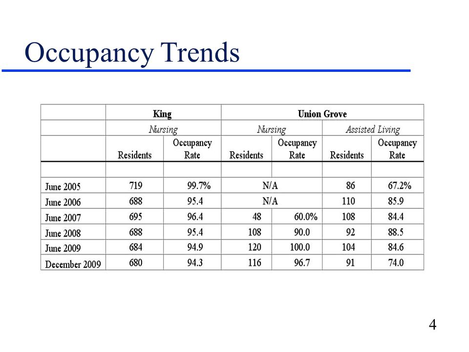 4 Occupancy Trends