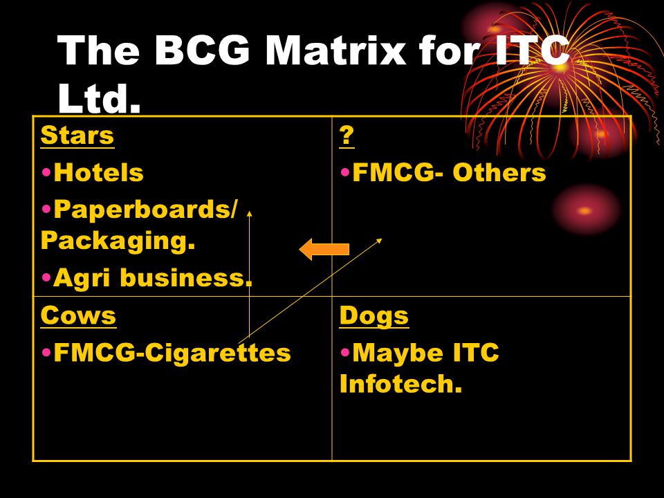 The BCG Matrix for ITC Ltd. Stars Hotels Paperboards/ Packaging.