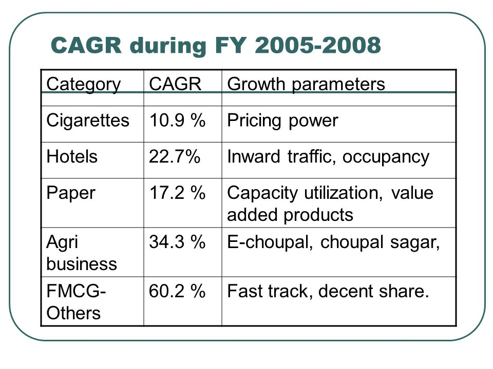 CAGR during FY 2005-2008 CategoryCAGRGrowth parameters Cigarettes10.9 %Pricing power Hotels22.7%Inward traffic, occupancy Paper17.2 %Capacity utilization, value added products Agri business 34.3 %E-choupal, choupal sagar, FMCG- Others 60.2 %Fast track, decent share.