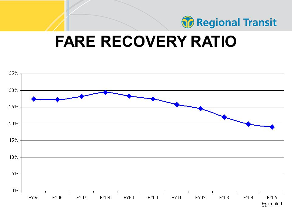 11 FARE RECOVERY RATIO