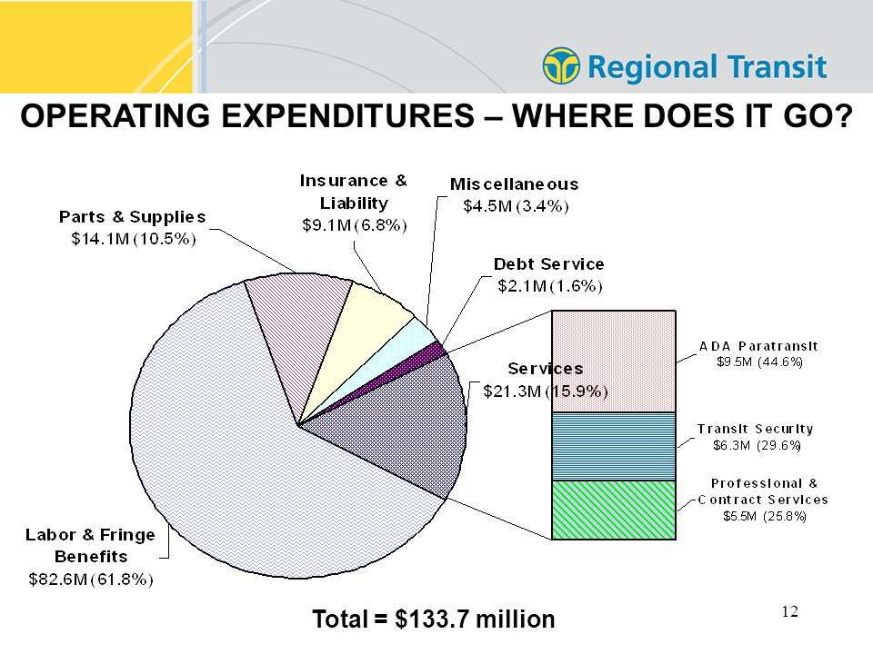 12 OPERATING EXPENDITURES – WHERE DOES IT GO Total = $133.7 million