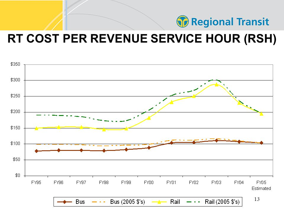 13 RT COST PER REVENUE SERVICE HOUR (RSH)