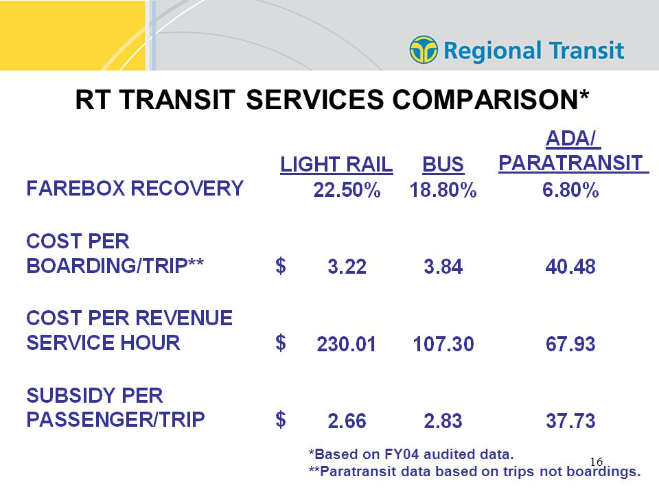 16 RT TRANSIT SERVICES COMPARISON* *Based on FY04 audited data.