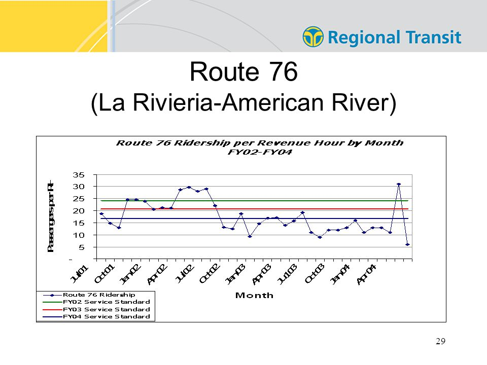 29 Route 76 (La Rivieria-American River)