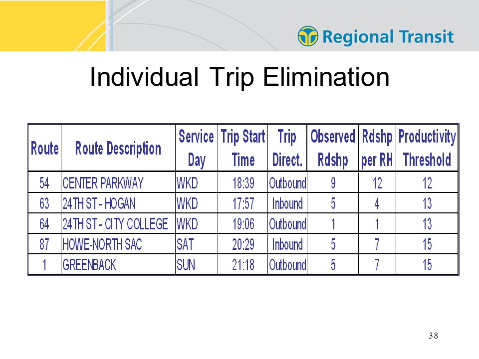 38 Individual Trip Elimination