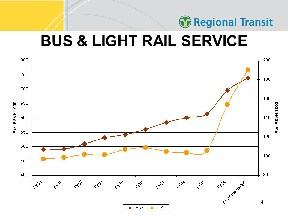 4 BUS & LIGHT RAIL SERVICE