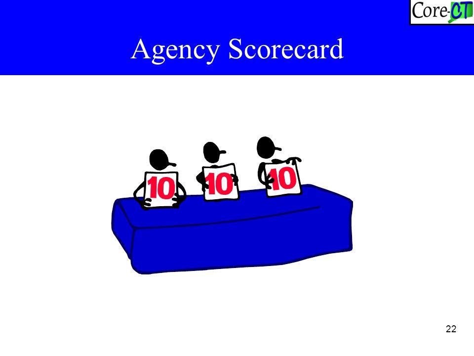 22 Agency Scorecard