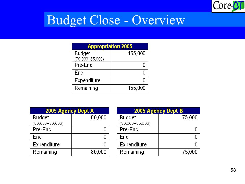 58 Budget Close - Overview