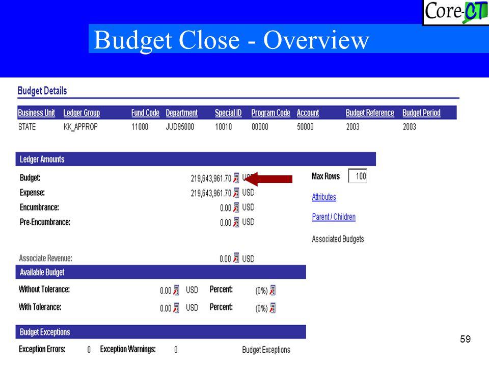 59 Budget Close - Overview