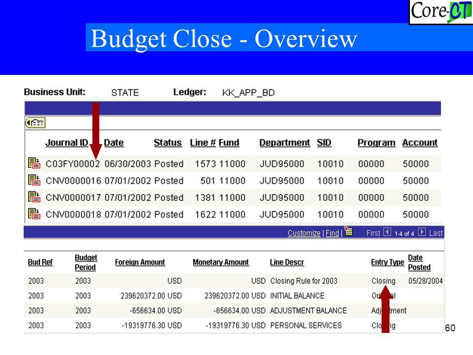 60 Budget Close - Overview