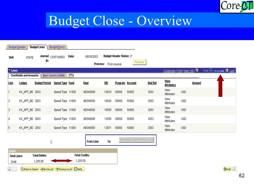 62 Budget Close - Overview