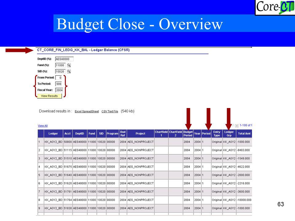 63 Budget Close - Overview