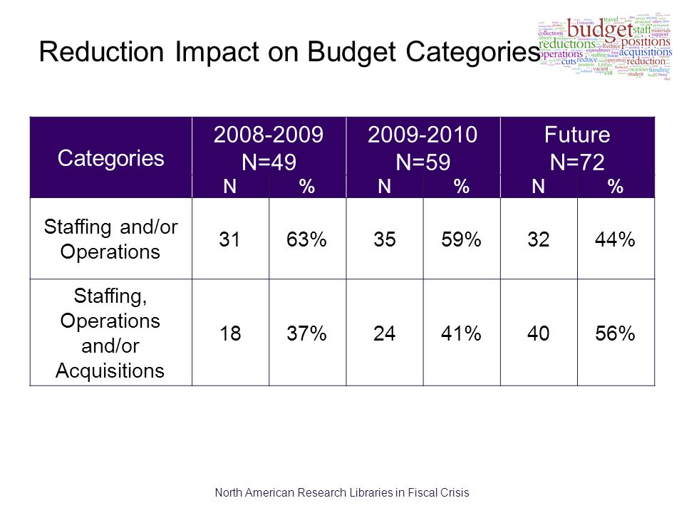 North American Research Libraries in Fiscal Crisis Categories 2008-2009 N=49 2009-2010 N=59 Future N=72 N%N%N% Staffing and/or Operations 3163%3559%3244% Staffing, Operations and/or Acquisitions 1837%2441%4056% Reduction Impact on Budget Categories