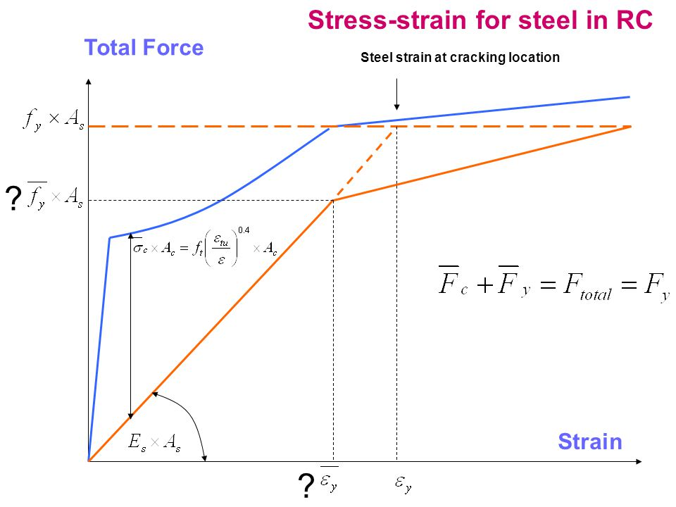 Total Force Steel strain at cracking location Stress-strain for steel in RC Strain