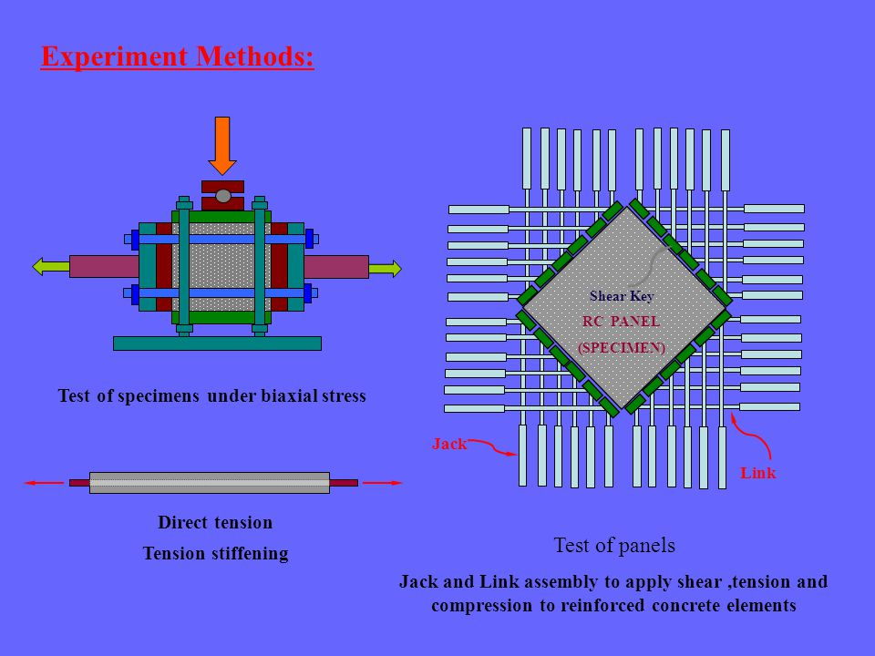Link Shear Key RC PANEL (SPECIMEN) Jack Experiment Methods: Test of panels Jack and Link assembly to apply shear,tension and compression to reinforced concrete elements Test of specimens under biaxial stress Direct tension Tension stiffening