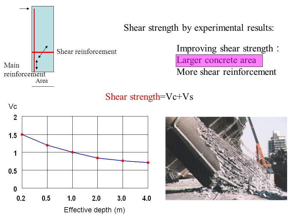 Shear strength=Vc+Vs Improving shear strength : Larger concrete area More shear reinforcement Shear strength by experimental results: Main reinforcement Shear reinforcement Area Vc Effective depth (m)