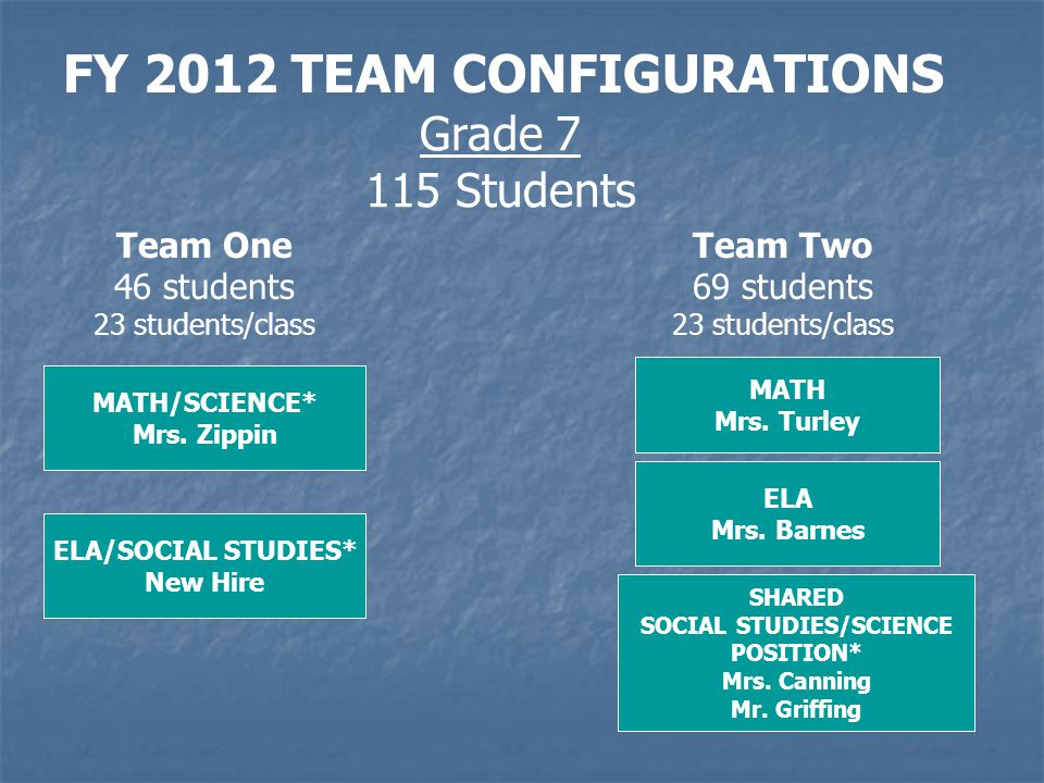 FY 2012 TEAM CONFIGURATIONS Grade 7 115 Students MATH/SCIENCE* Mrs.