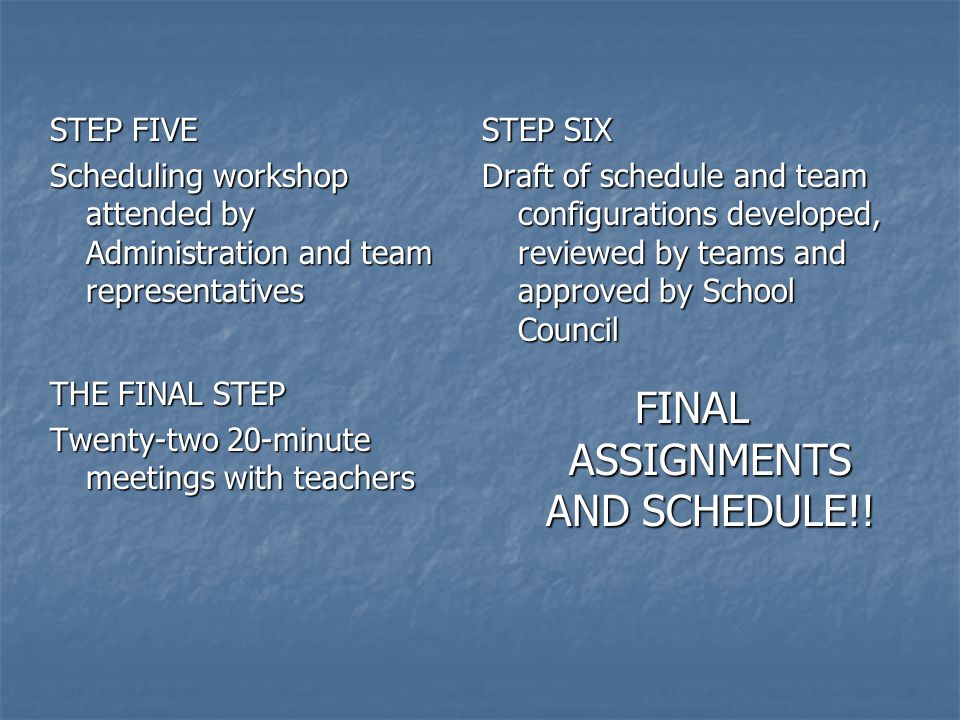 STEP FIVE Scheduling workshop attended by Administration and team representatives STEP SIX Draft of schedule and team configurations developed, reviewed by teams and approved by School Council THE FINAL STEP Twenty-two 20-minute meetings with teachers FINAL ASSIGNMENTS AND SCHEDULE!!