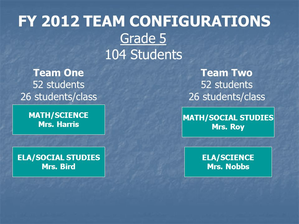 FY 2012 TEAM CONFIGURATIONS Grade 5 104 Students MATH/SCIENCE Mrs.