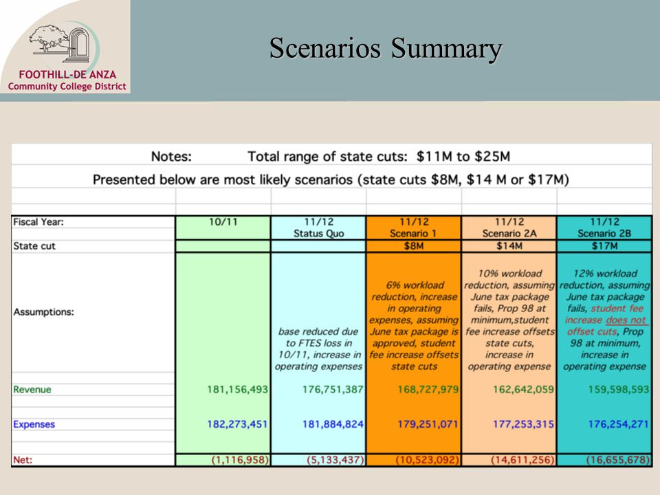 Scenarios Summary
