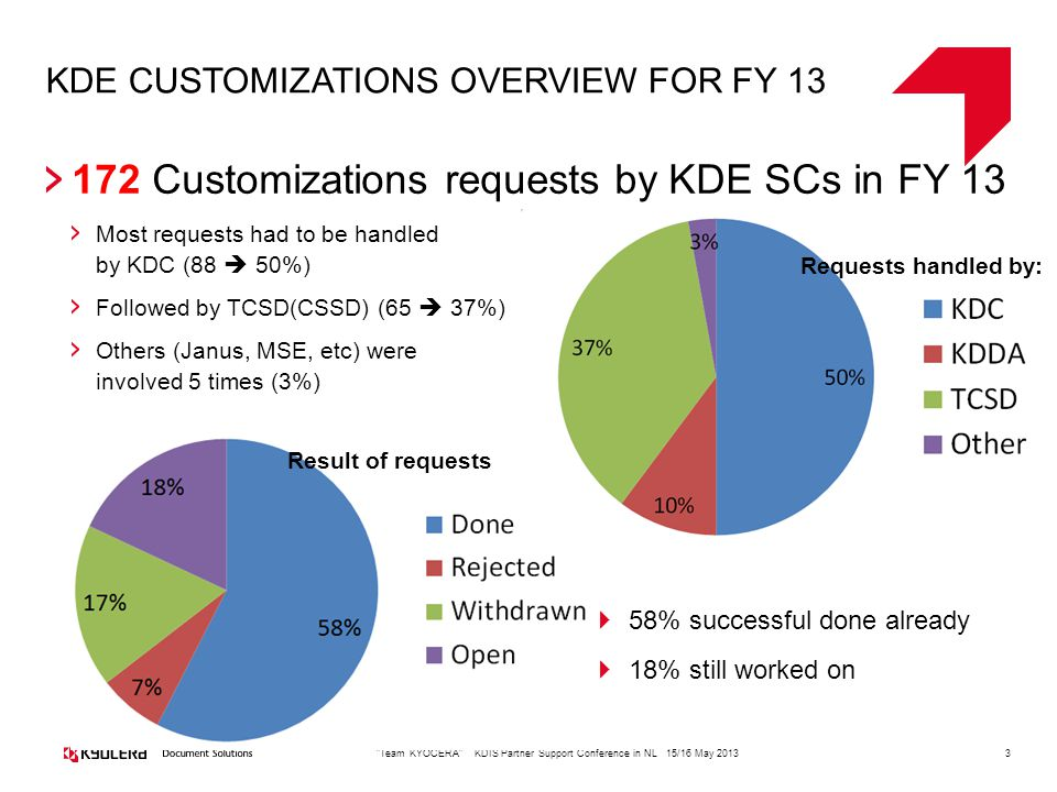 KDE CUSTOMIZATIONS OVERVIEW FOR FY 13 3