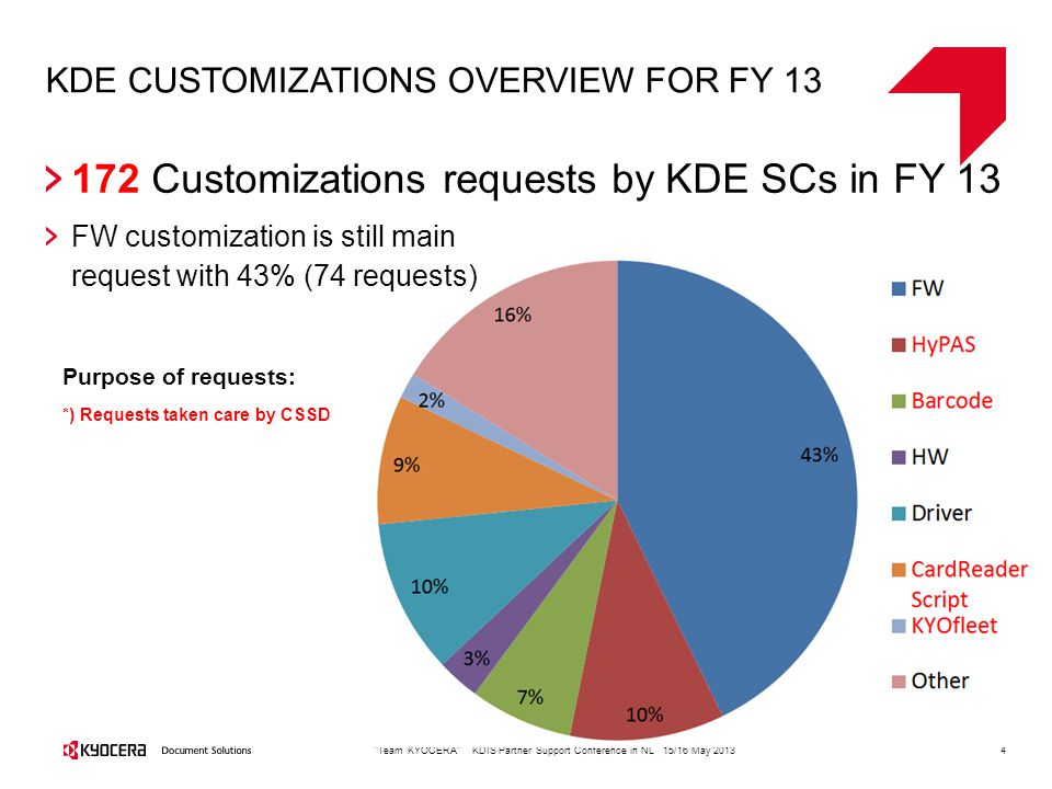 KDE CUSTOMIZATIONS OVERVIEW FOR FY 13 4