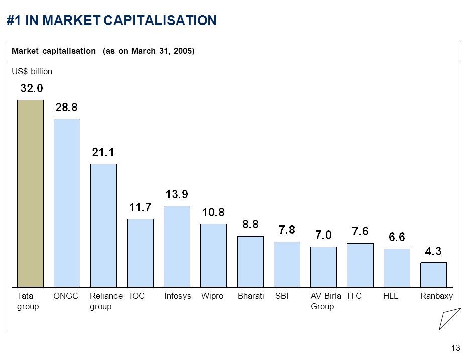 13 #1 IN MARKET CAPITALISATION Market capitalisation (as on March 31, 2005) US$ billion ONGCTata group Reliance group IOCInfosysWiproITCBharatiHLLAV B