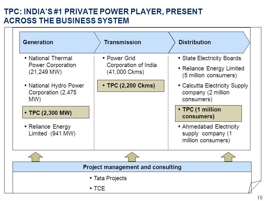 15 National Thermal Power Corporation (21,249 MW) National Hydro Power Corporation (2,475 MW) TPC (2,300 MW) Reliance Energy Limited (941 MW) TPC: IND