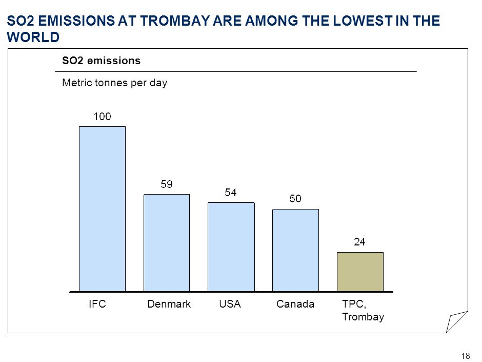 18 SO2 EMISSIONS AT TROMBAY ARE AMONG THE LOWEST IN THE WORLD SO2 emissions Metric tonnes per day IFCDenmarkUSACanadaTPC, Trombay