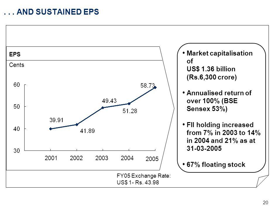 20... AND SUSTAINED EPS Market capitalisation of US$ 1.36 billion (Rs.6,300 crore) Annualised return of over 100% (BSE Sensex 53%) FII holding increas