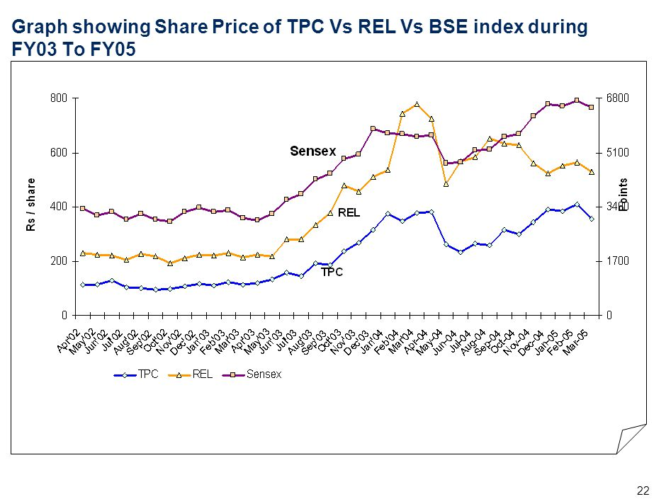 22 Graph showing Share Price of TPC Vs REL Vs BSE index during FY03 To FY05