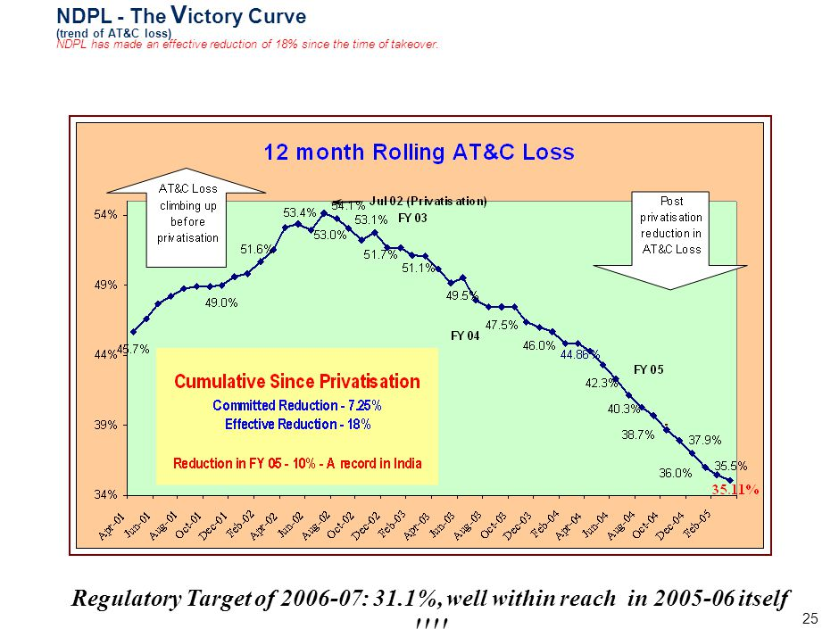25 NDPL - The V ictory Curve (trend of AT&C loss) NDPL has made an effective reduction of 18% since the time of takeover. Regulatory Target of 2006-07