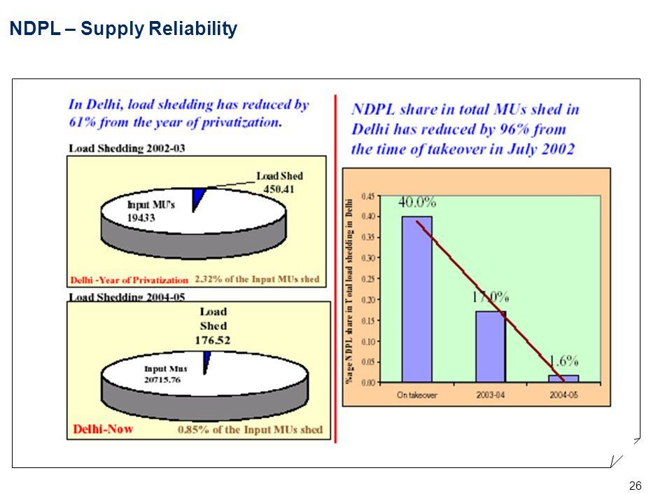 26 NDPL – Supply Reliability