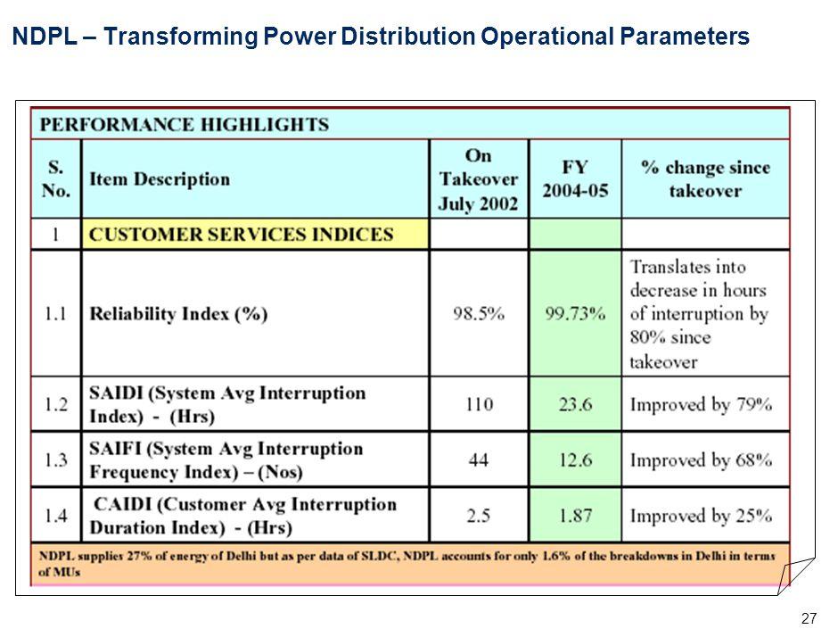 27 NDPL – Transforming Power Distribution Operational Parameters