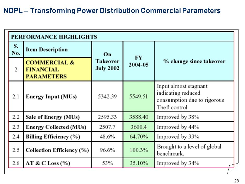 28 NDPL – Transforming Power Distribution Commercial Parameters