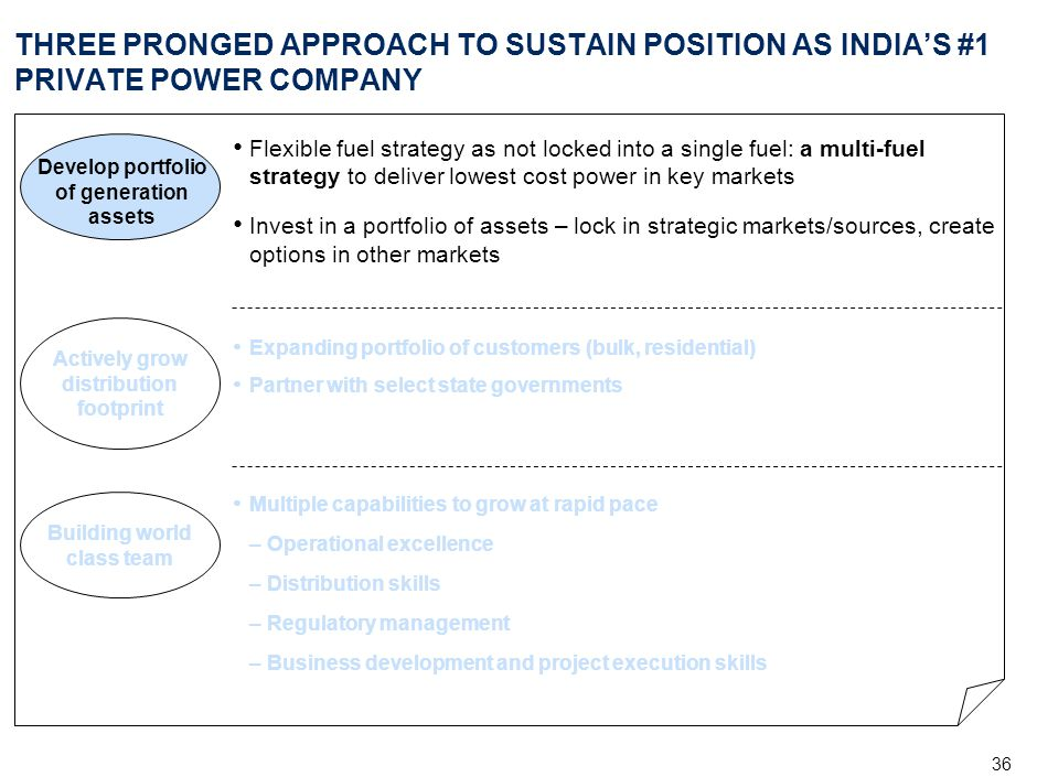 36 THREE PRONGED APPROACH TO SUSTAIN POSITION AS INDIA'S #1 PRIVATE POWER COMPANY Develop portfolio of generation assets Actively grow distribution fo