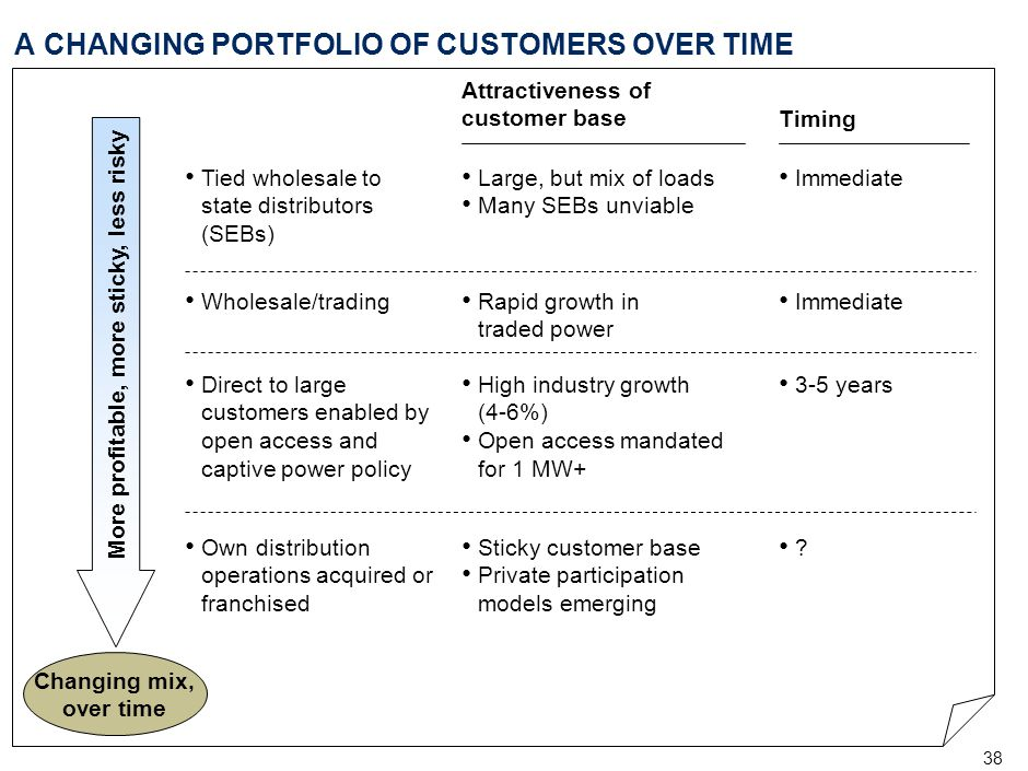 38 A CHANGING PORTFOLIO OF CUSTOMERS OVER TIME More profitable, more sticky, less risky Changing mix, over time Attractiveness of customer base Timing