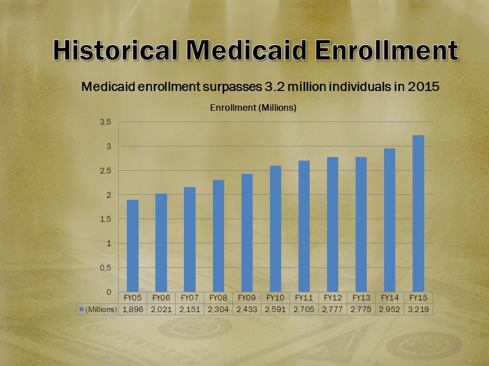 21 Medicaid enrollment surpasses 3.2 million individuals in 2015