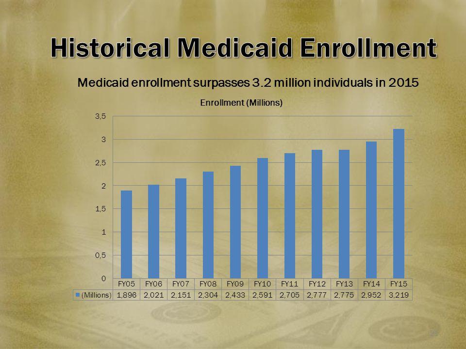 21 Medicaid enrollment surpasses 3.2 million individuals in 2015