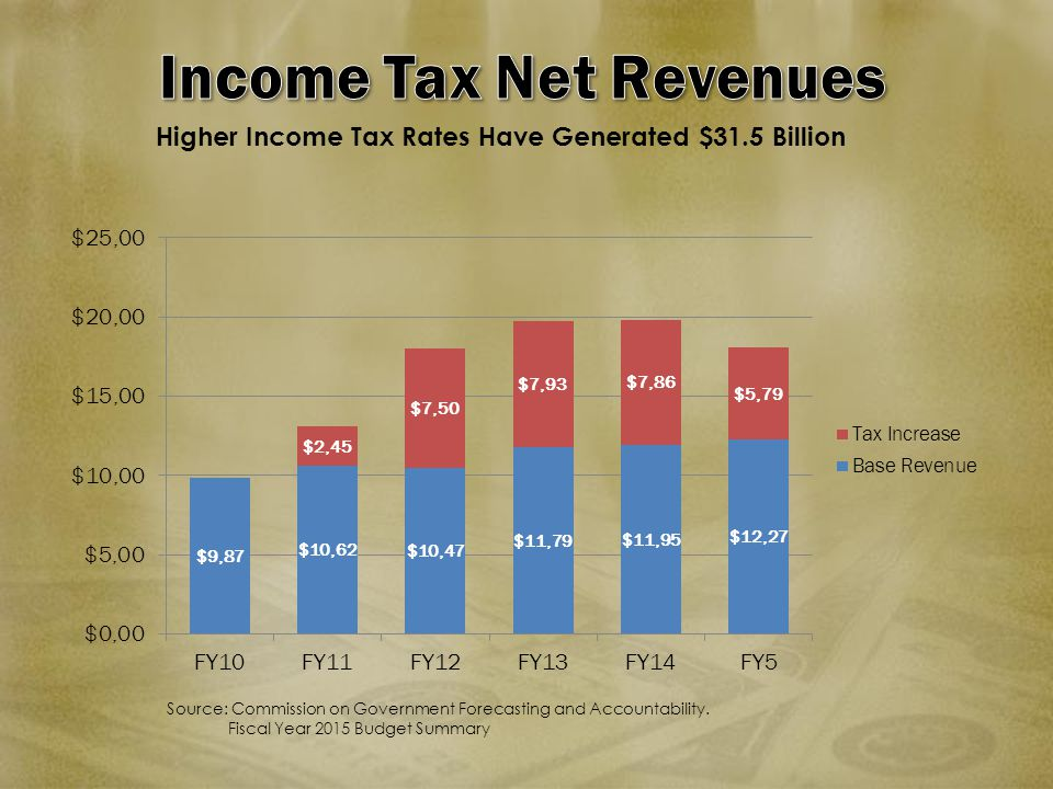 Higher Income Tax Rates Have Generated $31.5 Billion Source: Commission on Government Forecasting and Accountability. Fiscal Year 2015 Budget Summary