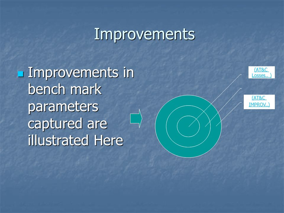 Improvements Improvements Improvements in bench mark parameters captured are illustrated Here Improvements in bench mark parameters captured are illustrated Here (AT&C IMPROV..) (AT&C Losses..